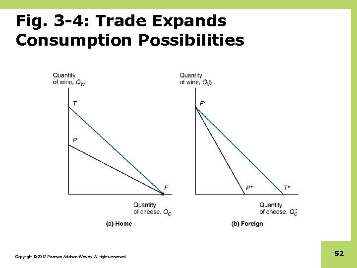 Fig. 3 -4: Trade Expands Consumption Possibilities Copyright © 2012 Pearson Addison-Wesley. All rights