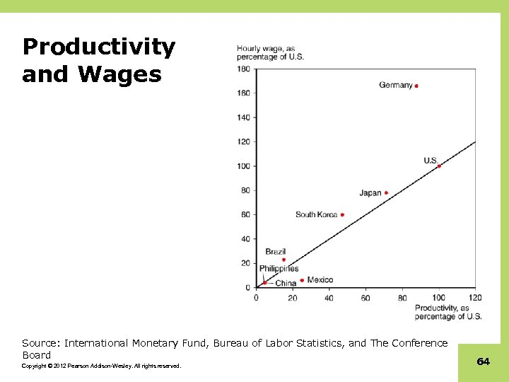 Productivity and Wages Source: International Monetary Fund, Bureau of Labor Statistics, and The Conference