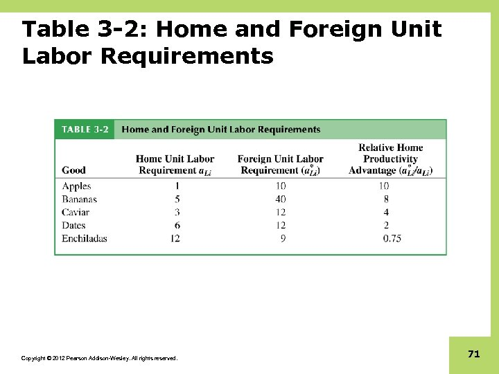 Table 3 -2: Home and Foreign Unit Labor Requirements Copyright © 2012 Pearson Addison-Wesley.