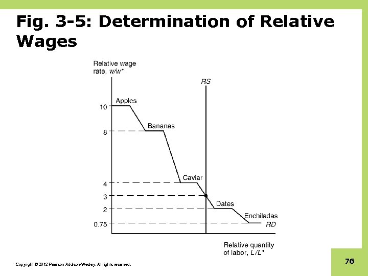 Fig. 3 -5: Determination of Relative Wages Copyright © 2012 Pearson Addison-Wesley. All rights