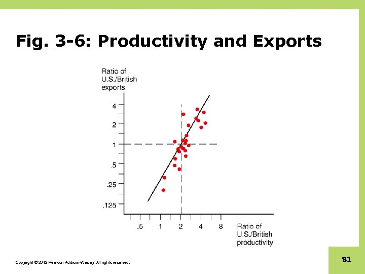 Fig. 3 -6: Productivity and Exports Copyright © 2012 Pearson Addison-Wesley. All rights reserved.