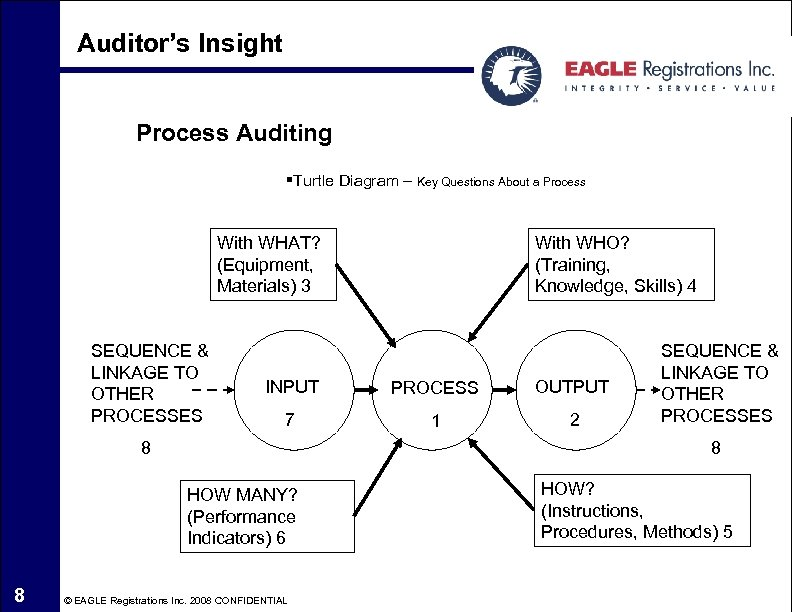 Auditor's Insight Process Auditing §Turtle Diagram – Key Questions About a Process With WHAT?
