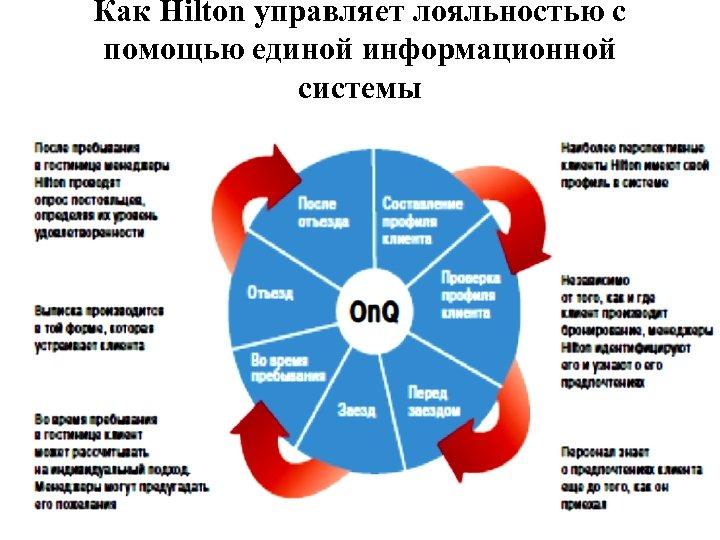 Как Hilton управляет лояльностью с помощью единой информационной системы