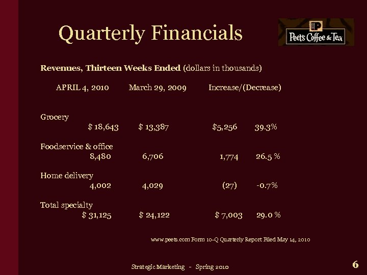 Quarterly Financials Revenues, Thirteen Weeks Ended (dollars in thousands) APRIL 4, 2010 March 29,