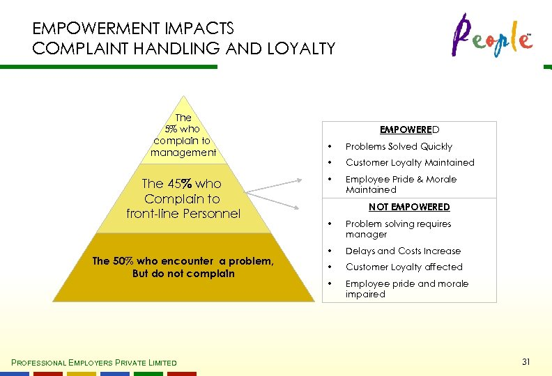 EMPOWERMENT IMPACTS COMPLAINT HANDLING AND LOYALTY The 5% who complain to management The 45%
