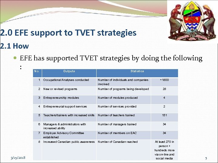 2. 0 EFE support to TVET strategies 2. 1 How EFE has supported TVET