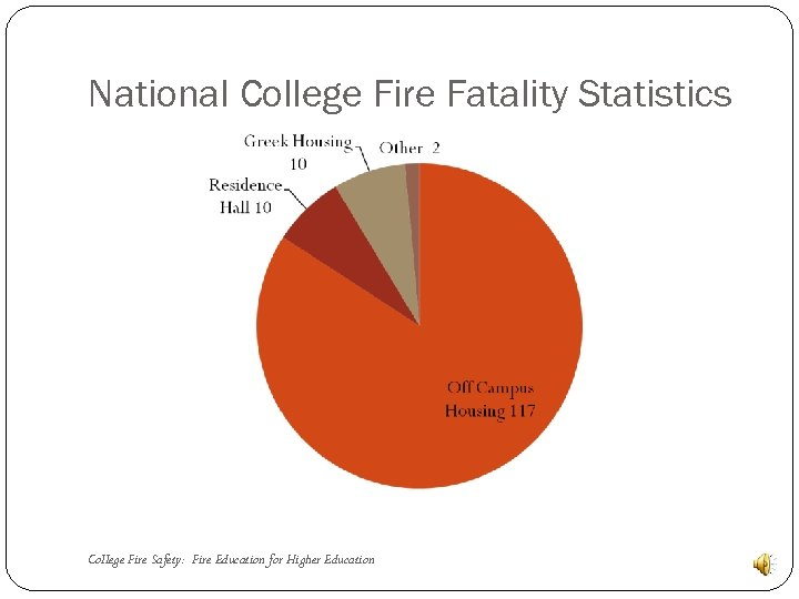 National College Fire Fatality Statistics College Fire Safety: Fire Education for Higher Education