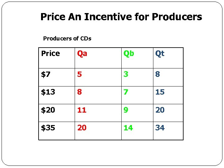 Price An Incentive for Producers of CDs Price Qa Qb Qt $7 5 3