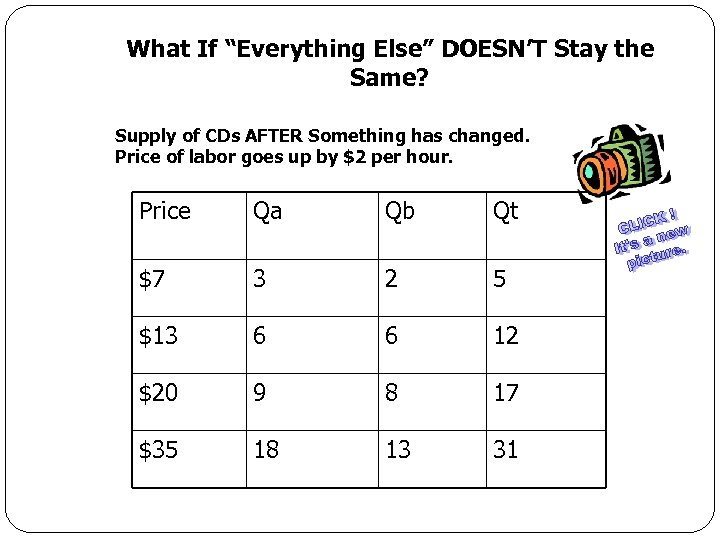 """What If """"Everything Else"""" DOESN'T Stay the Same? Supply of CDs AFTER Something has"""