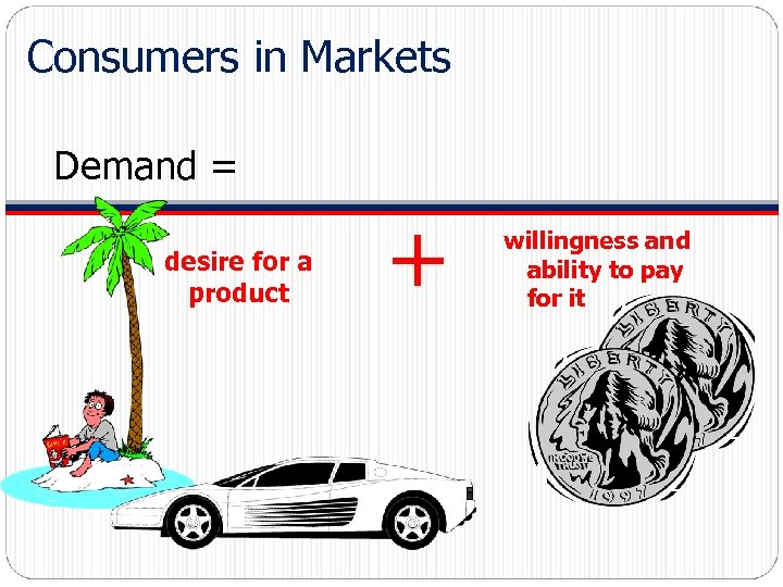 Consumers in Markets Demand = desire for a product + willingness and ability to