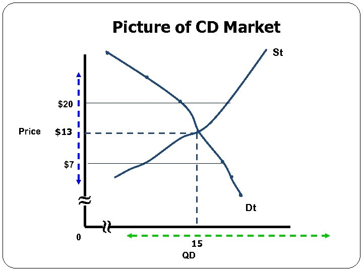 Picture of CD Market St $20 Price $13 $7 Dt 0 Economics for Leaders