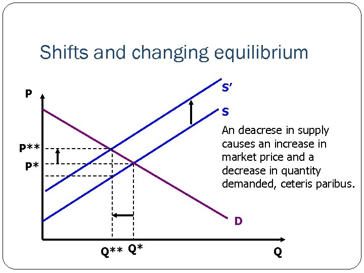 Shifts and changing equilibrium S' P S An deacrese in supply causes an increase
