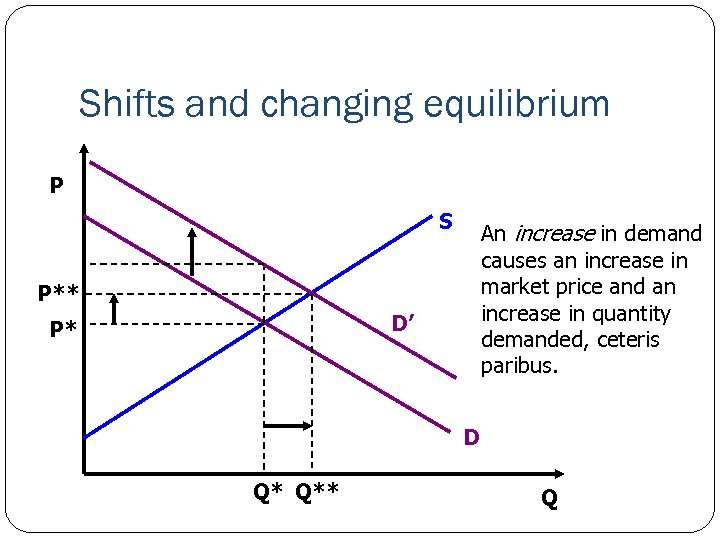 Shifts and changing equilibrium P S An increase in demand causes an increase in