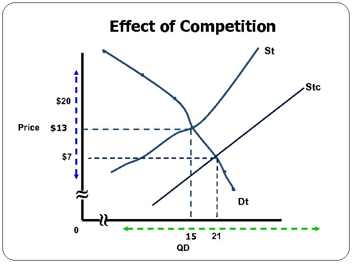 Effect of Competition St Stc $20 Price $13 $7 Dt 0 Economics for Leaders