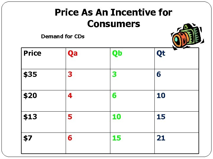 Price As An Incentive for Consumers Demand for CDs Price Qa Qb Qt $35