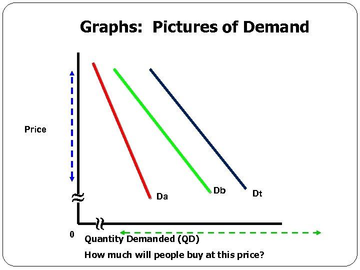 Graphs: Pictures of Demand Price Da 0 Db Dt Quantity Demanded (QD) Economics for
