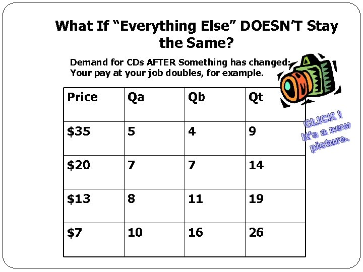 """What If """"Everything Else"""" DOESN'T Stay the Same? Demand for CDs AFTER Something has"""