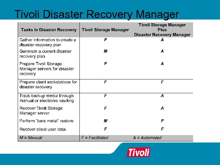 Tivoli Disaster Recovery Manager