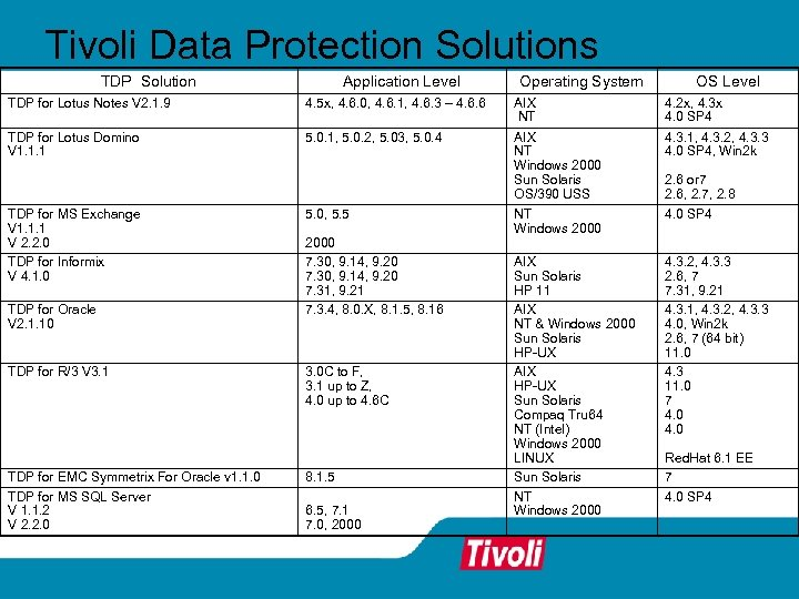 Tivoli Data Protection Solutions TDP Solution Application Level Operating System OS Level TDP for