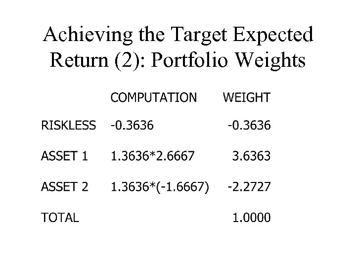 Achieving the Target Expected Return (2): Portfolio Weights