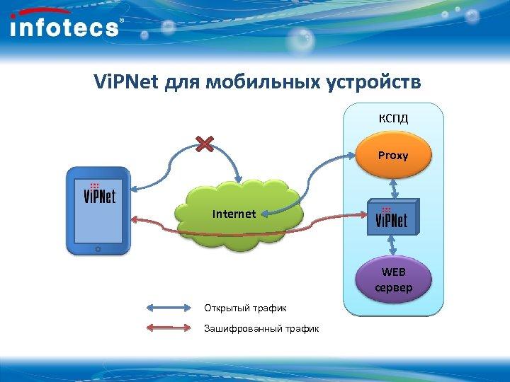 Vi. PNet для мобильных устройств КСПД Proxy Internet WEB сервер Открытый трафик Зашифрованный трафик