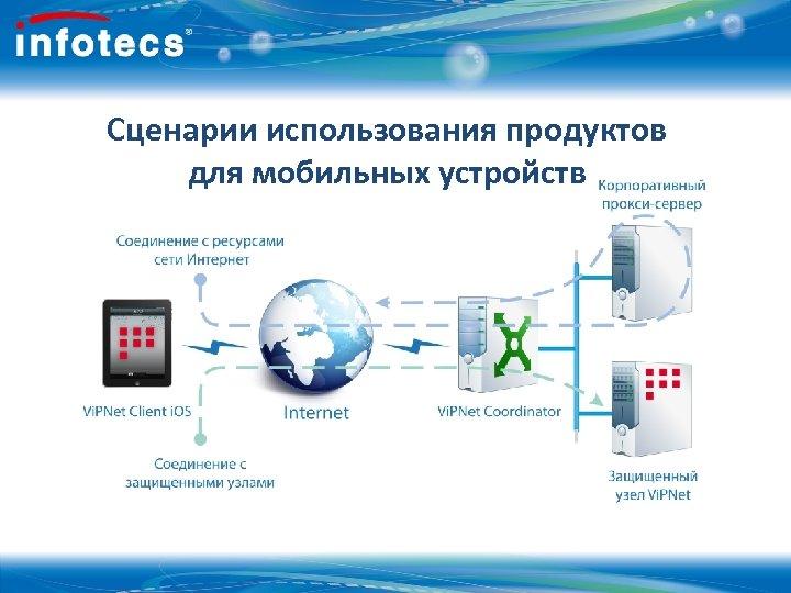 Сценарии использования продуктов для мобильных устройств