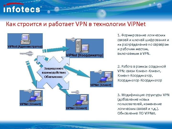 Как строится и работает VPN в технологии Vi. PNet 1. Формирование логических связей и