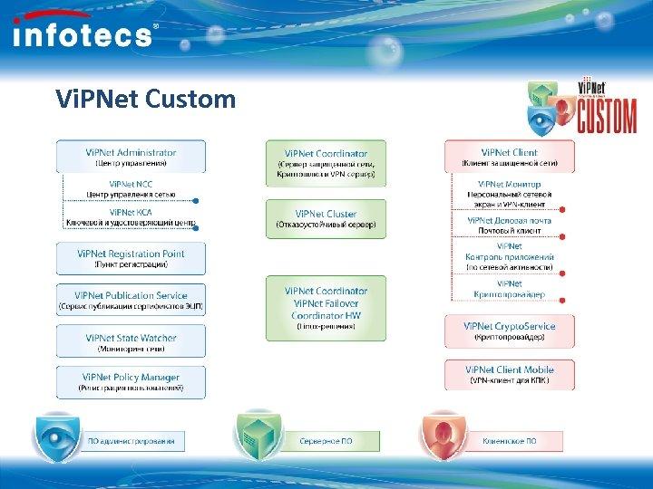 Vi. PNet Custom