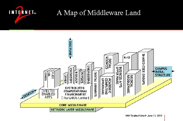 A Map of Middleware Land NMI Testbed Kickoff June 11, 2002