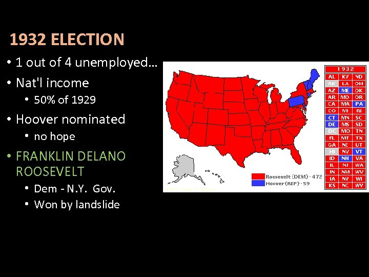 1932 ELECTION • 1 out of 4 unemployed… • Nat'l income • 50% of