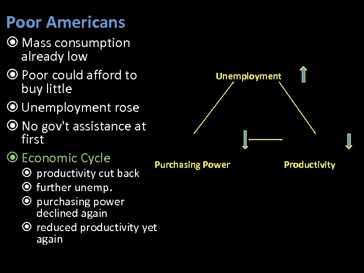 Poor Americans Mass consumption already low Poor could afford to buy little Unemployment rose