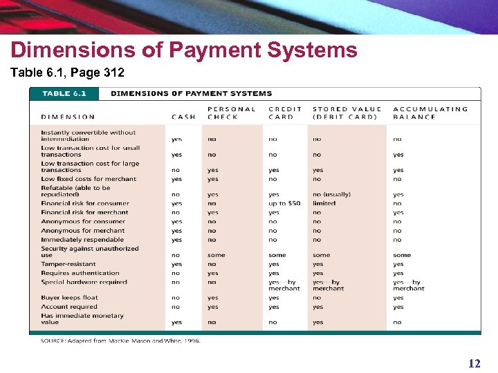 Dimensions of Payment Systems Table 6. 1, Page 312 12