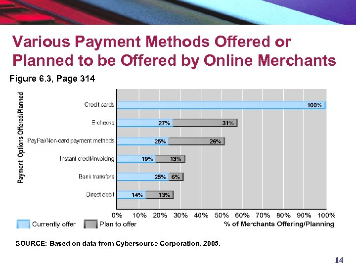 Various Payment Methods Offered or Planned to be Offered by Online Merchants Figure 6.