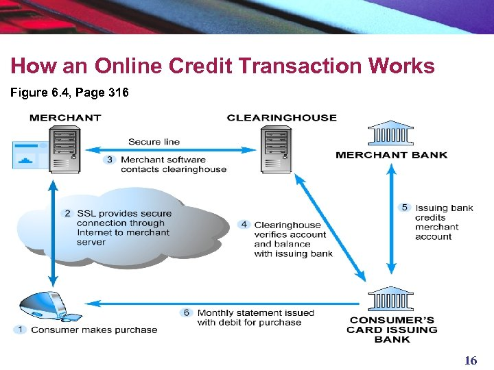 How an Online Credit Transaction Works Figure 6. 4, Page 316 16
