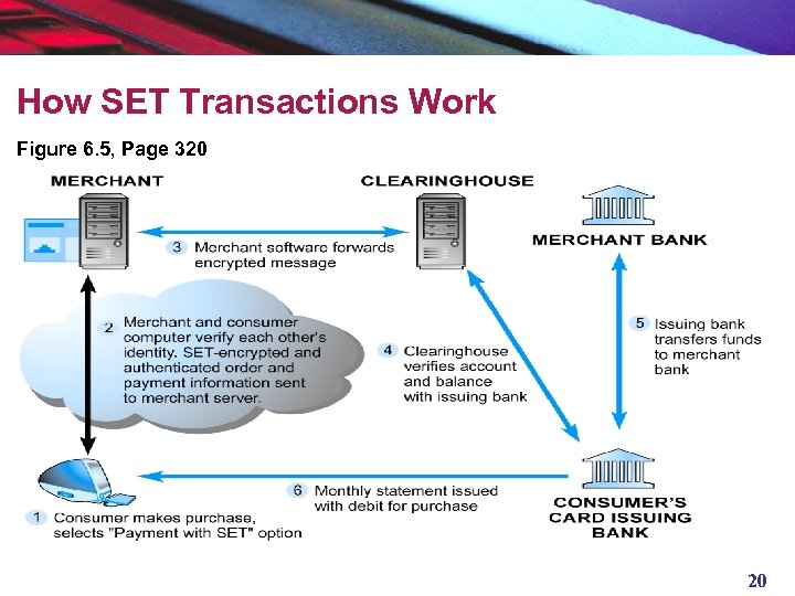 How SET Transactions Work Figure 6. 5, Page 320 20