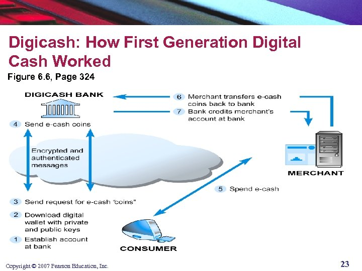 Digicash: How First Generation Digital Cash Worked Figure 6. 6, Page 324 Copyright ©