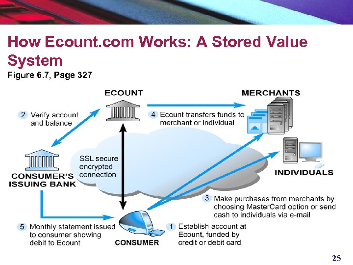 How Ecount. com Works: A Stored Value System Figure 6. 7, Page 327 25