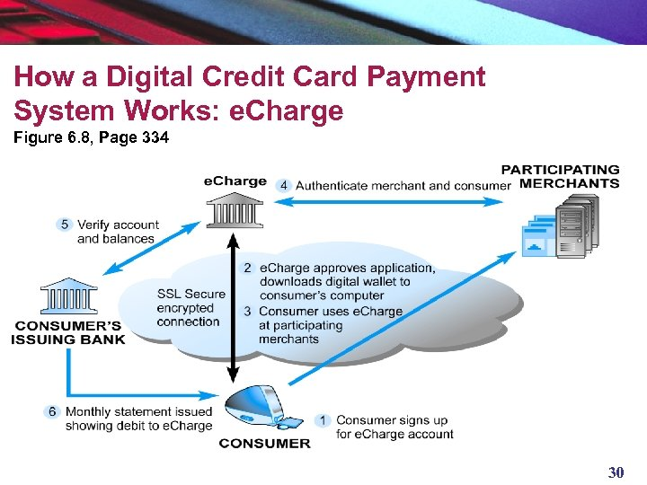 How a Digital Credit Card Payment System Works: e. Charge Figure 6. 8, Page