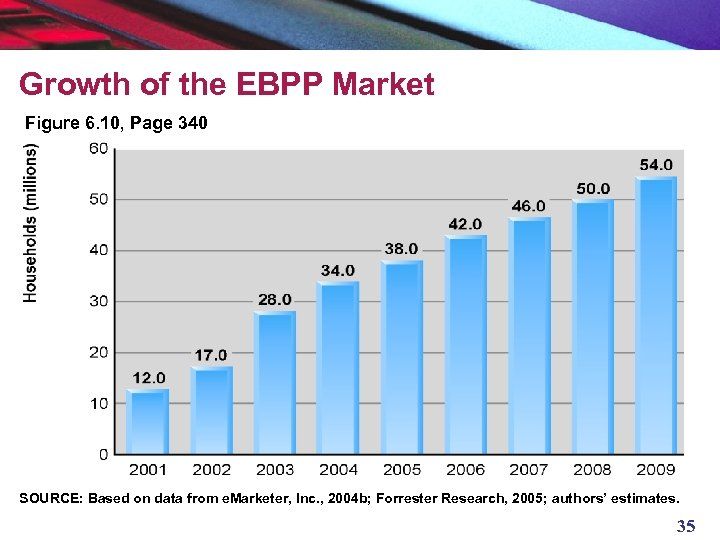 Growth of the EBPP Market Figure 6. 10, Page 340 SOURCE: Based on data