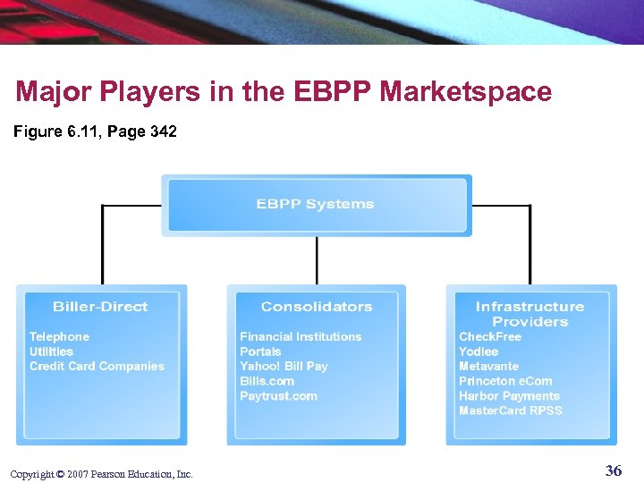Major Players in the EBPP Marketspace Figure 6. 11, Page 342 Copyright © 2007