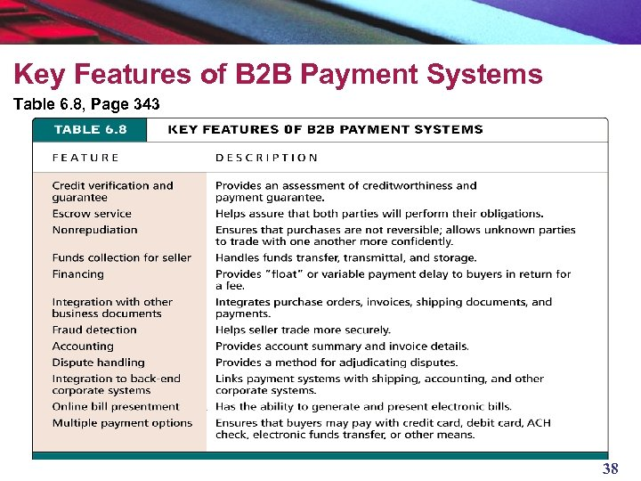 Key Features of B 2 B Payment Systems Table 6. 8, Page 343 38