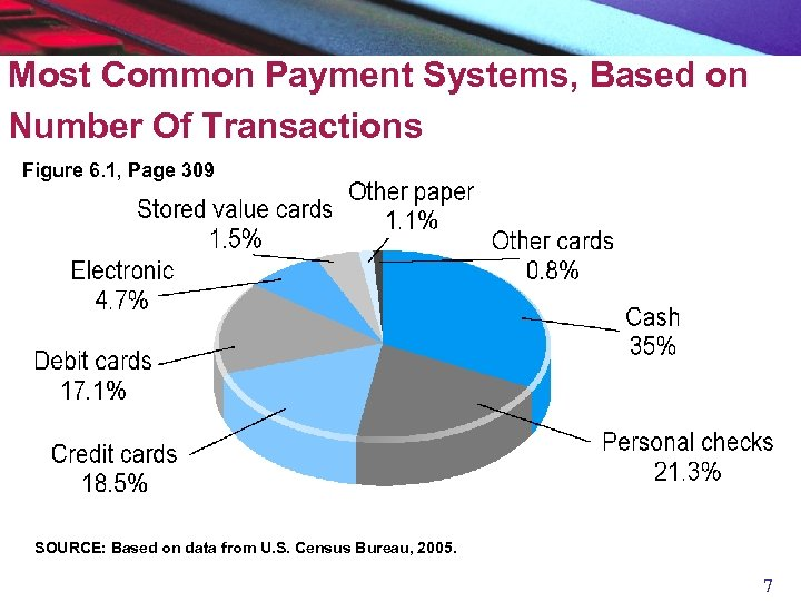 Most Common Payment Systems, Based on Number Of Transactions Figure 6. 1, Page 309