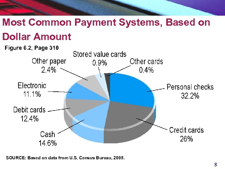Most Common Payment Systems, Based on Dollar Amount Figure 6. 2, Page 310 SOURCE: