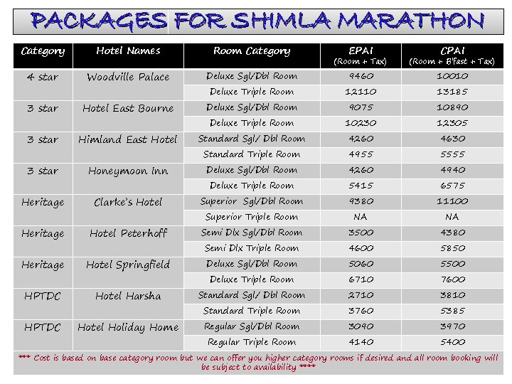 PACKAGES FOR SHIMLA MARATHON Category Hotel Names Room Category 4 star Woodville Palace 3