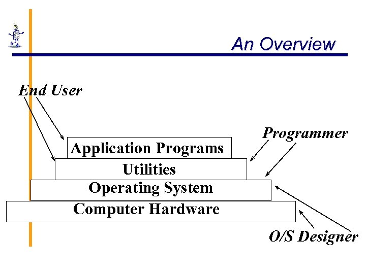 An Overview End User Application Programs Utilities Operating System Computer Hardware Programmer O/S Designer