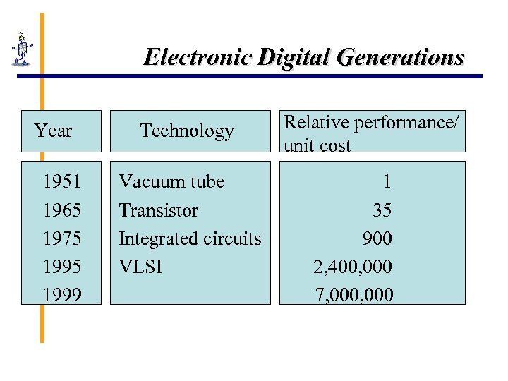 Electronic Digital Generations Year 1951 1965 1975 1999 Technology Vacuum tube Transistor Integrated circuits
