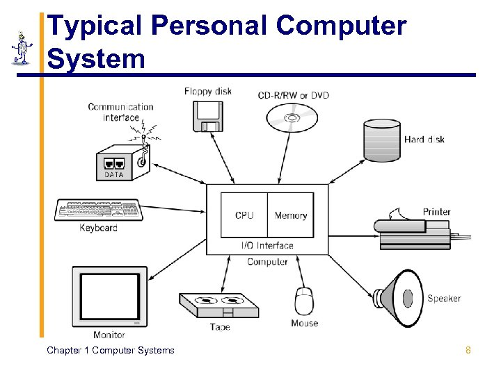 Typical Personal Computer System Chapter 1 Computer Systems 8