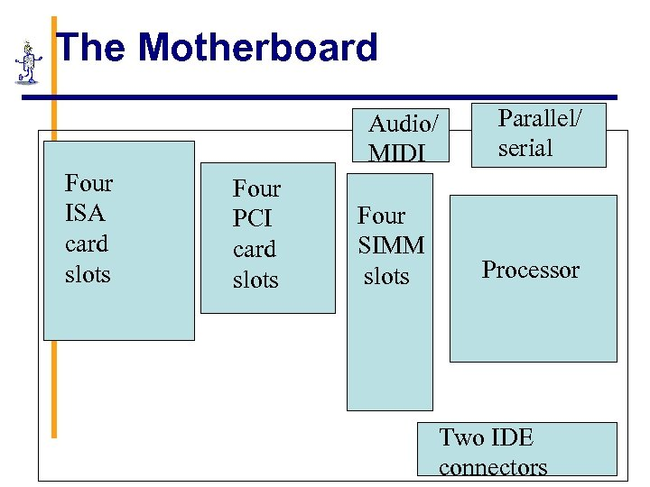 The Motherboard Audio/ MIDI Four ISA card slots Four PCI card slots Four SIMM