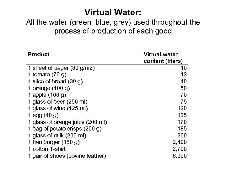 Virtual Water: All the water (green, blue, grey) used throughout the process of production