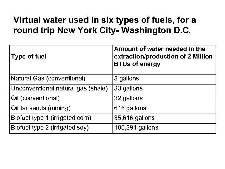Virtual water used in six types of fuels, for a round trip New York